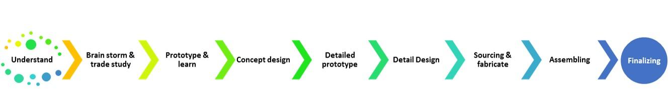 FRC Design Process