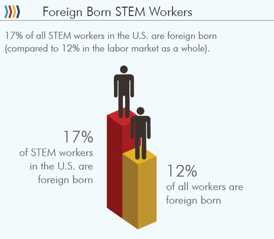 STEM data 10