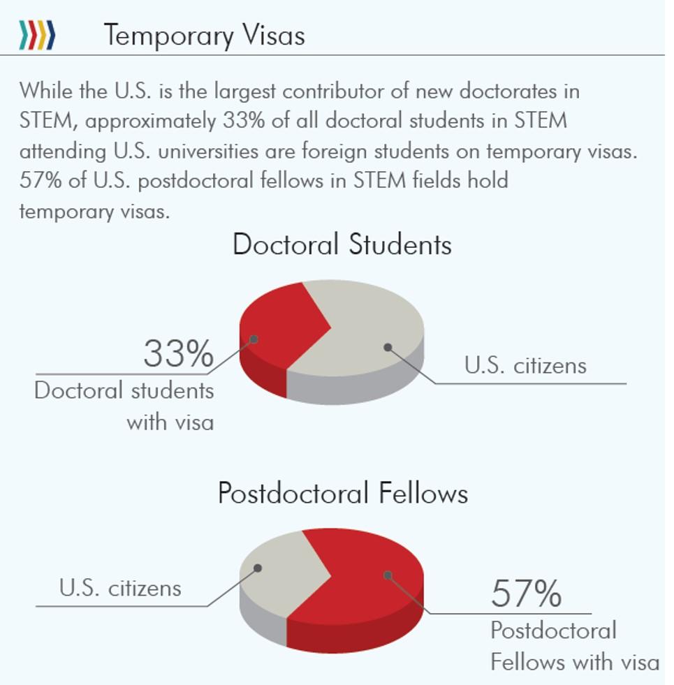 STEM data 5