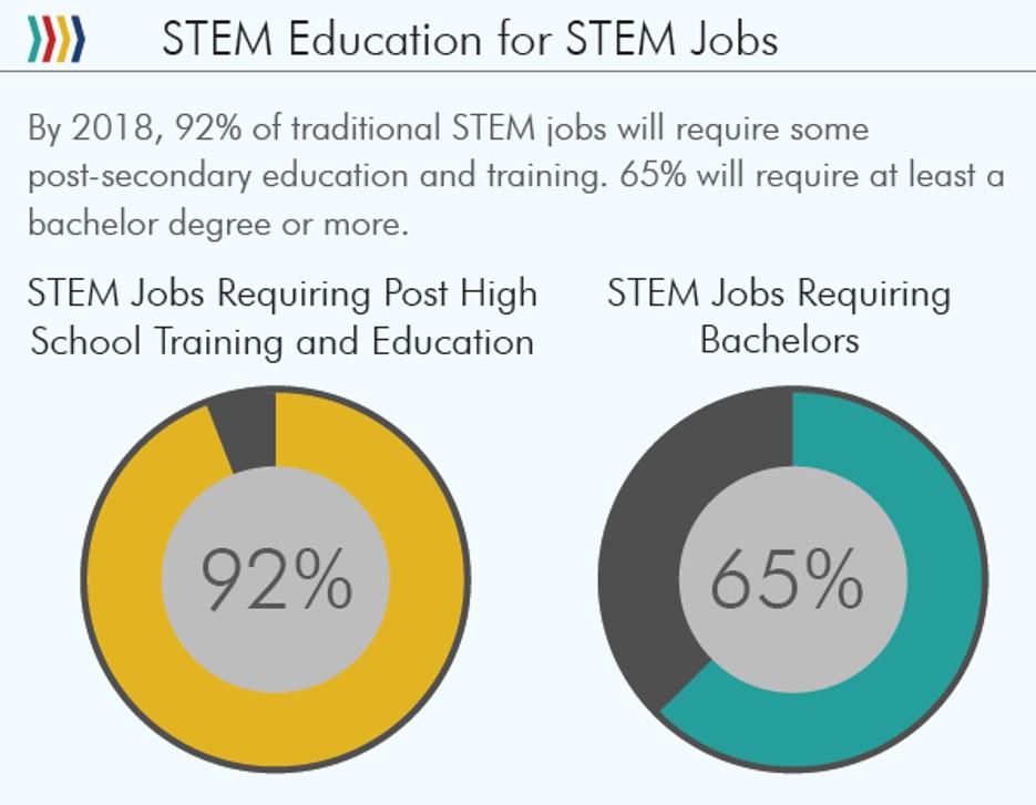 STEM data 8