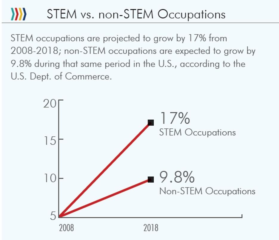 STEM data 9