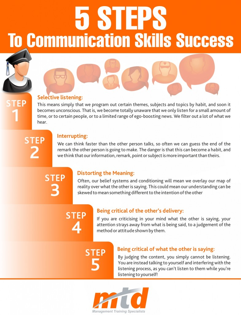MTD Training - The 5 Steps To Communication Success