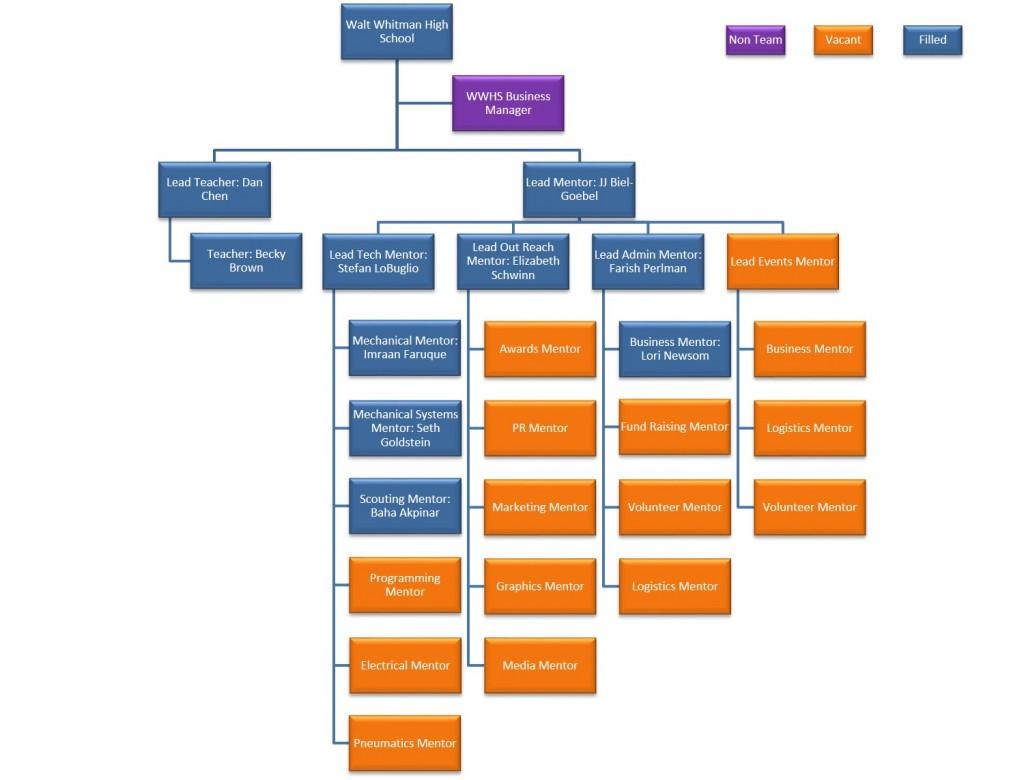 mentor org chart